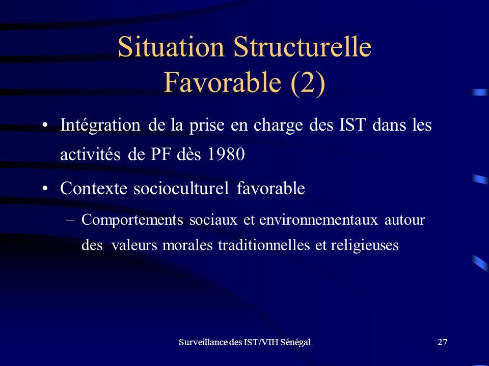 Surveillance des IST/VIH Sénégal27 Situation Structurelle Favorable (2) Intégration de la prise en charge des IST dans les activités de PF dès 1980 Co