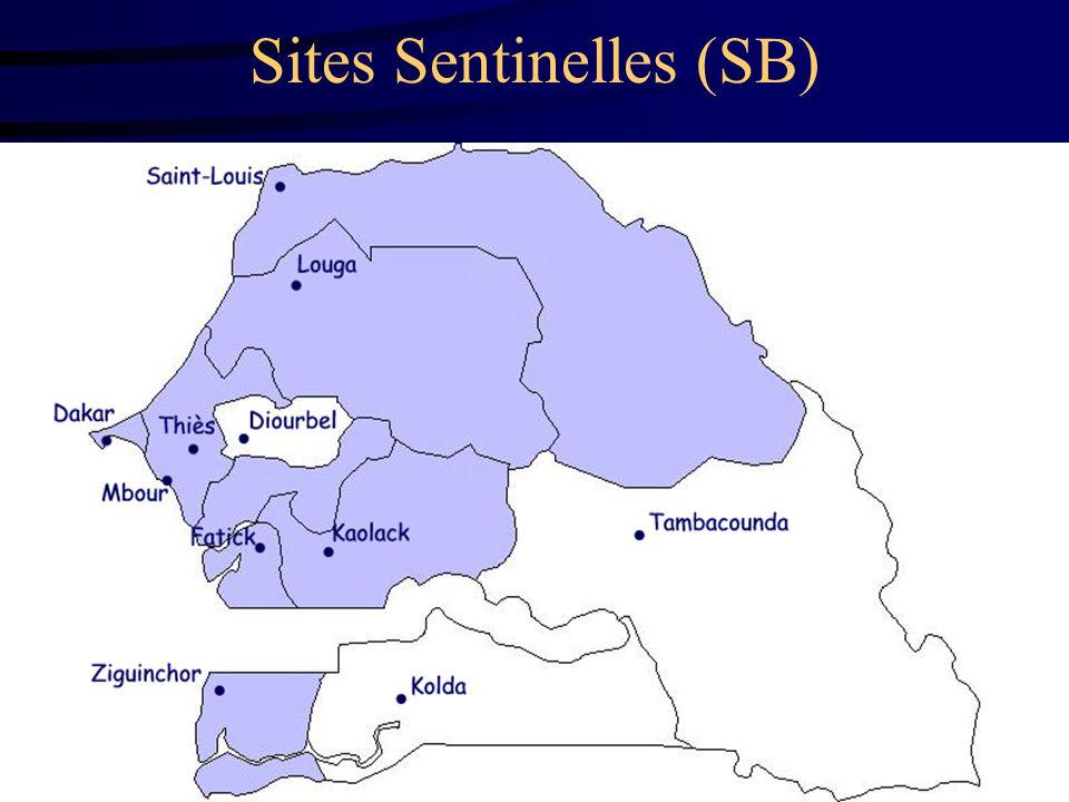 Surveillance des IST/VIH Sénégal7 Sites Sentinelles (SB)