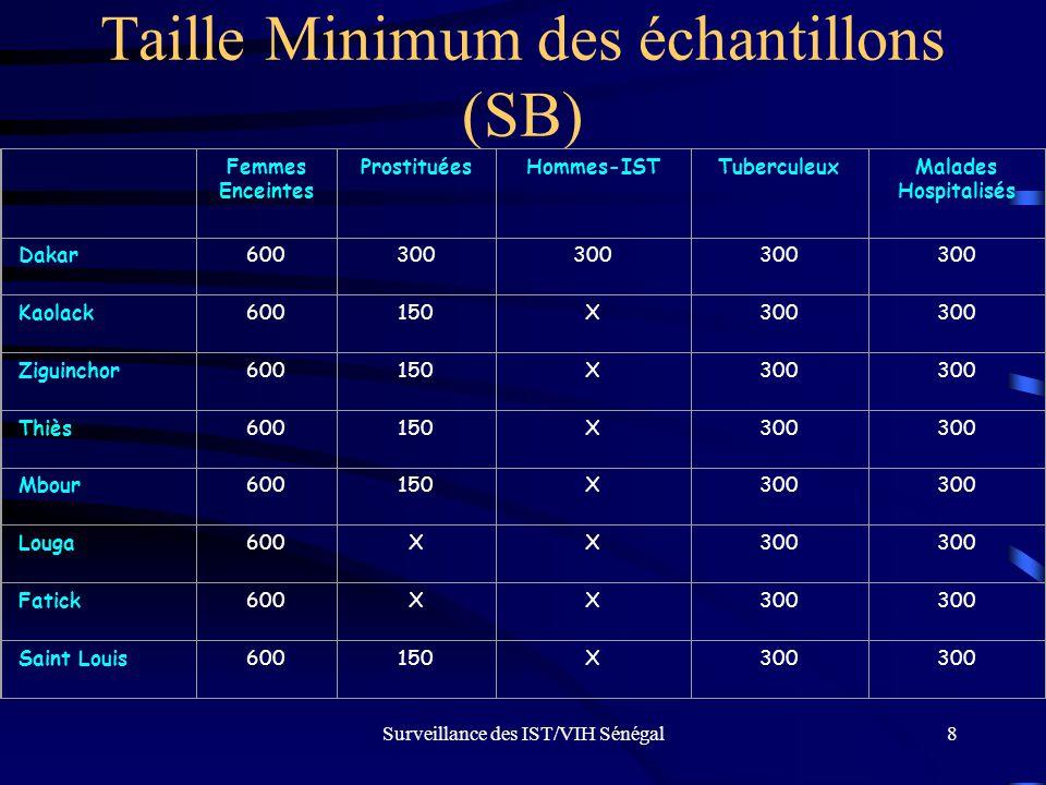 Surveillance des IST/VIH Sénégal8 Taille Minimum des échantillons (SB) Femmes Enceintes ProstituéesHommes-ISTTuberculeuxMalades Hospitalisés Dakar6003