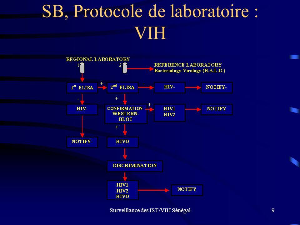 Surveillance des IST/VIH Sénégal9 SB, Protocole de laboratoire : VIH