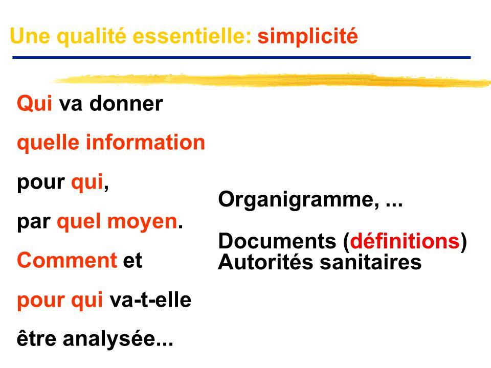 Qui va donner quelle information pour qui, par quel moyen. Comment et pour qui va-t-elle être analysée... Organigramme,... Documents (définitions) Aut