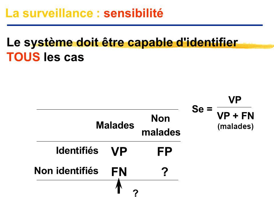 La surveillance : sensibilité Le système doit être capable d'identifier TOUS les cas Malades Non malades Identifiés VPFP Non identifiés FN? Se = VP VP