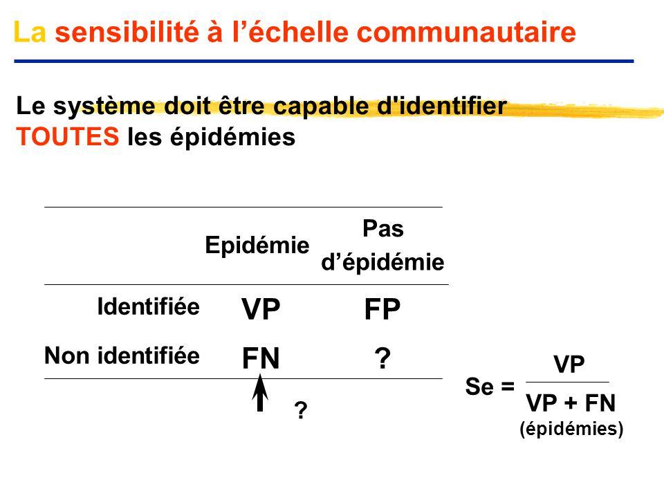 La sensibilité à l'échelle communautaire Le système doit être capable d'identifier TOUTES les épidémies Epidémie Pas d'épidémie Identifiée VPFP Non id