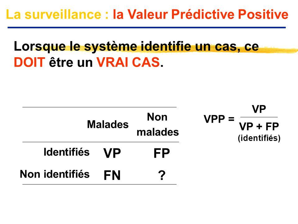 La surveillance : la Valeur Prédictive Positive Lorsque le système identifie un cas, ce DOIT être un VRAI CAS. Malades Non malades Identifiés VPFP Non
