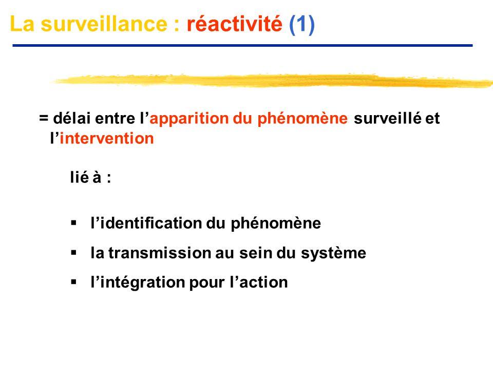 La surveillance : réactivité (1) = délai entre l'apparition du phénomène surveillé et l'intervention lié à :  l'identification du phénomène  la tran