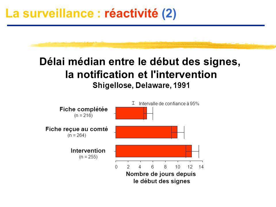 Intervalle de confiance à 95% Fiche complétée (n = 216) Fiche reçue au comté (n = 264) Intervention (n = 255) Nombre de jours depuis le début des sign