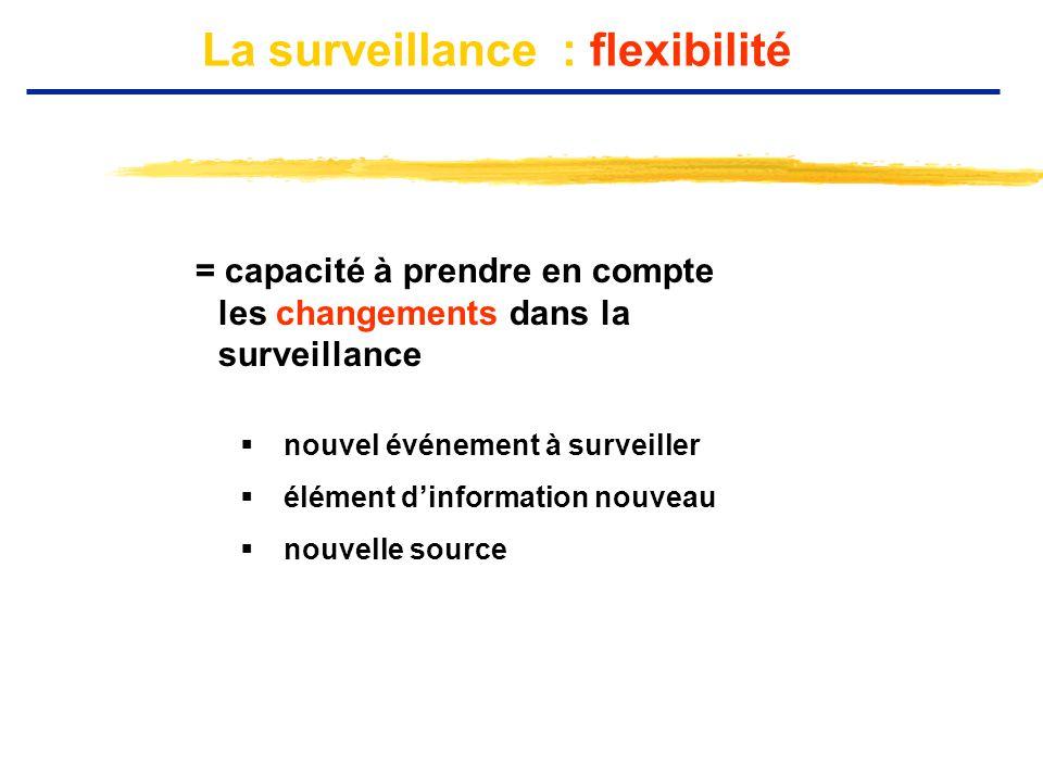 La surveillance : flexibilité = capacité à prendre en compte les changements dans la surveillance  nouvel événement à surveiller  élément d'informat