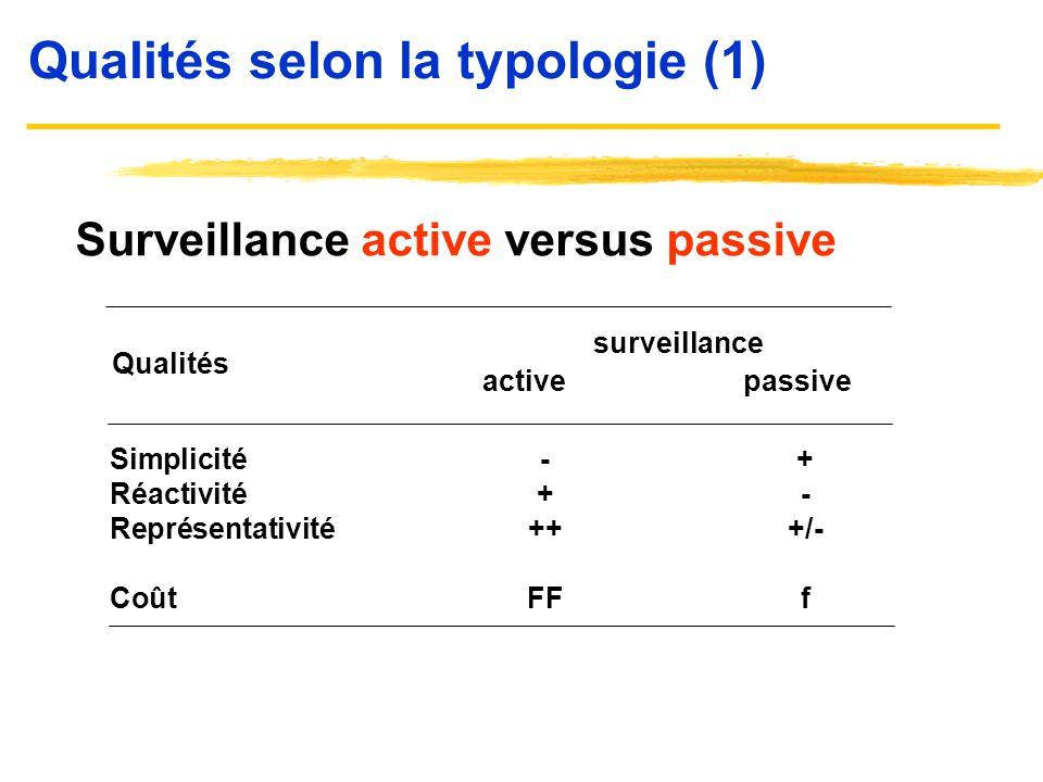 Qualités selon la typologie (1) Surveillance active versus passive active passive Simplicité-+ Réactivité+- Représentativité+++/- CoûtFFf surveillance
