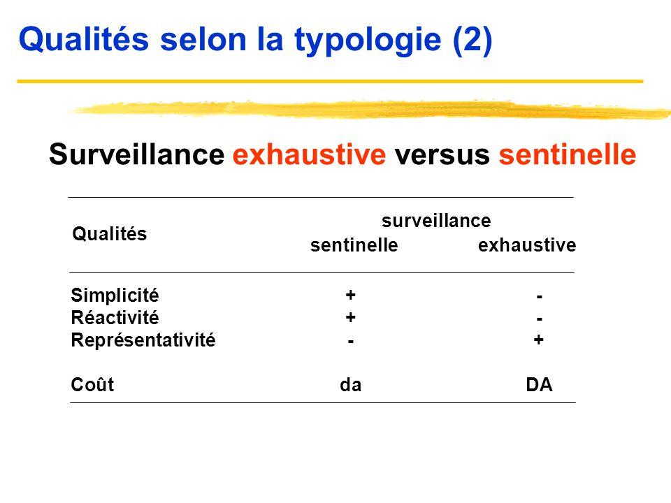 Qualités selon la typologie (2) Surveillance exhaustive versus sentinelle sentinelle exhaustive Simplicité+- Réactivité+- Représentativité-+ CoûtdaDA
