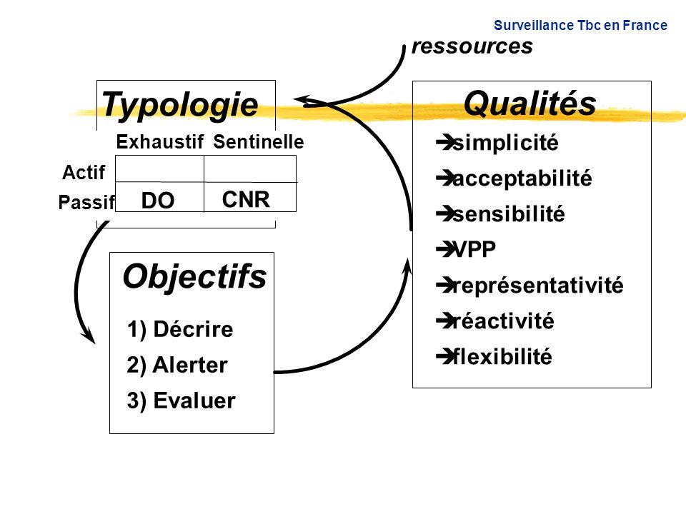 Objectifs 1) Décrire 2) Alerter 3) Evaluer  simplicité  acceptabilité  sensibilité  VPP  représentativité  réactivité  flexibilité Surveillance