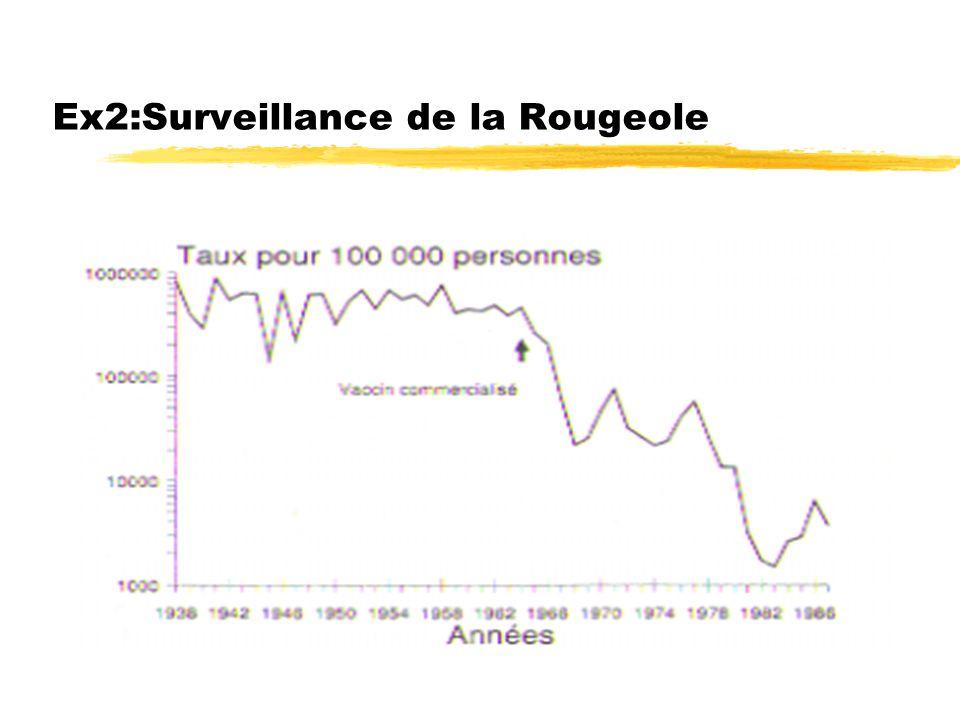 Ex2:Surveillance de la Rougeole