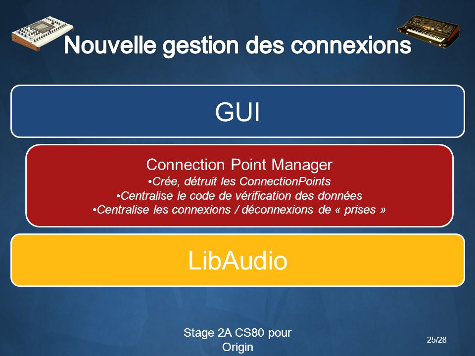 Stage 2A CS80 pour Origin Connection Point Manager Crée, détruit les ConnectionPoints Centralise le code de vérification des données Centralise les connexions / déconnexions de « prises » GUI LibAudio 25/28