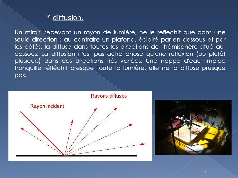 11 * diffusion. Un miroir, recevant un rayon de lumière, ne le réfléchit que dans une seule direction ; au contraire un plafond, éclairé par en dessou