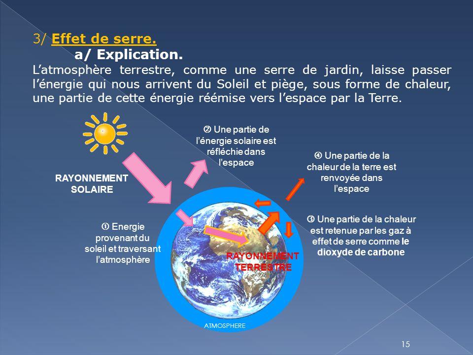 15 3/ Effet de serre. a/ Explication. L'atmosphère terrestre, comme une serre de jardin, laisse passer l'énergie qui nous arrivent du Soleil et piège,