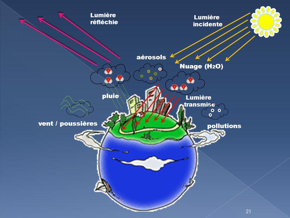 21 aérosols pluie vent / poussières pollutions Lumière incidente Lumière réfléchie Nuage (H 2 O) Lumière transmise