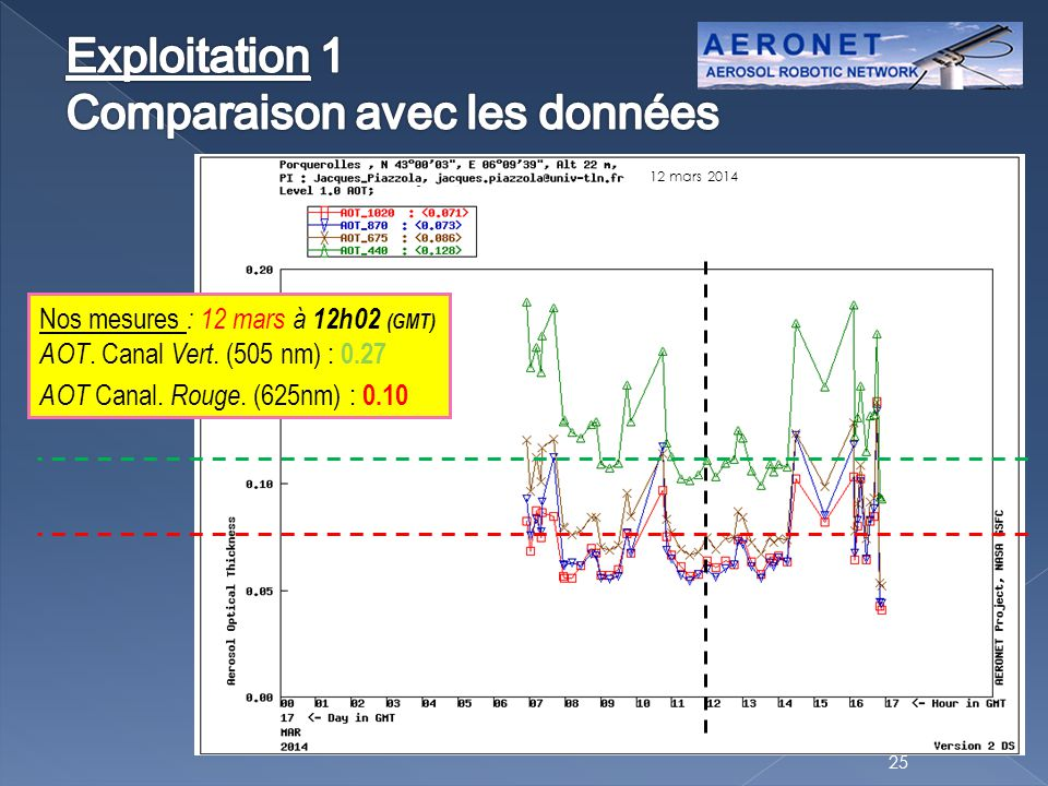 25 Nos mesures : 12 mars à 12h02 (GMT) AOT. Canal Vert. (505 nm) : 0.27 AOT Canal. Rouge. (625nm) : 0.10 12 mars 2014