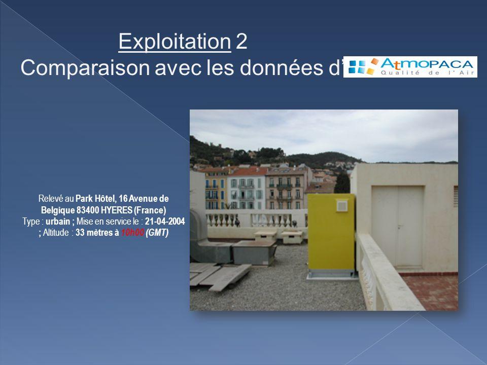 Relevé au Park Hôtel, 16 Avenue de Belgique 83400 HYERES (France) Type : urbain ; Mise en service le : 21-04-2004 ; Altitude : 33 mètres à 10h00 (GMT)