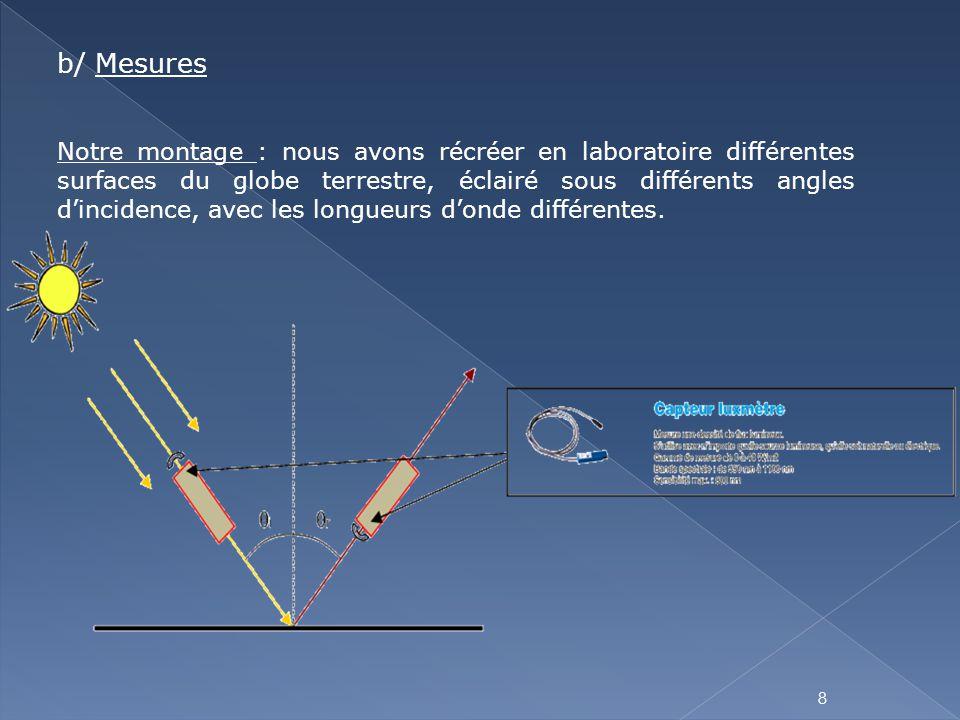 8 b/ Mesures Notre montage : nous avons récréer en laboratoire différentes surfaces du globe terrestre, éclairé sous différents angles d'incidence, av