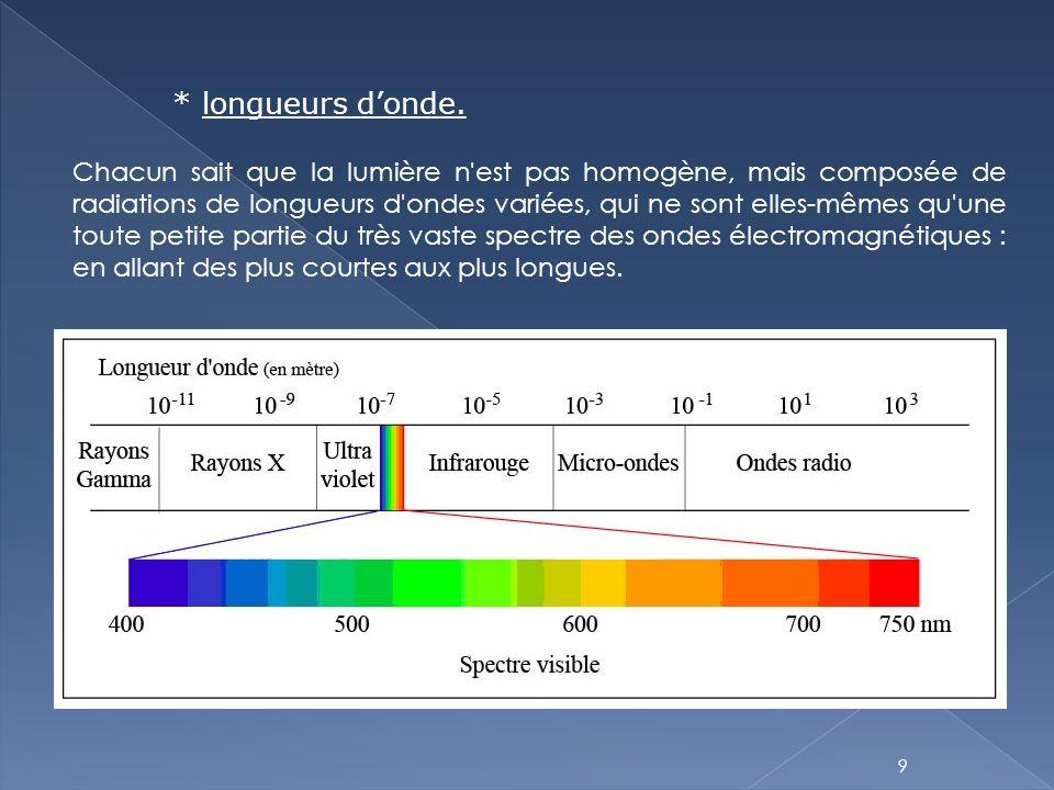 9 * longueurs d'onde. Chacun sait que la lumière n'est pas homogène, mais composée de radiations de longueurs d'ondes variées, qui ne sont elles-mêmes