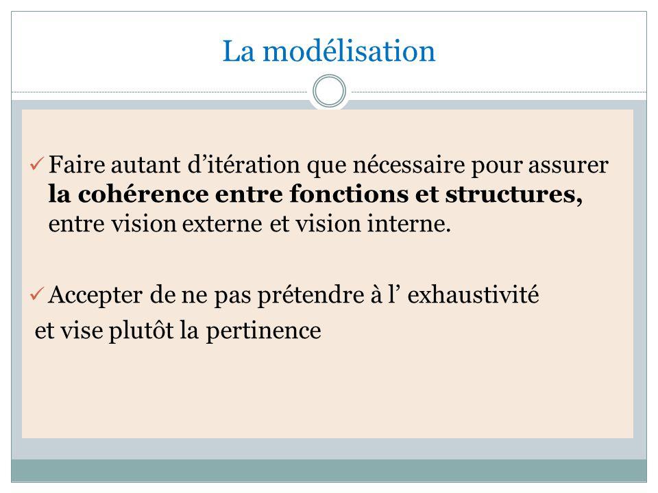 La modélisation Faire autant d'itération que nécessaire pour assurer la cohérence entre fonctions et structures, entre vision externe et vision interne.