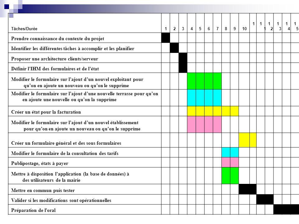 Tâches/Durée123456789101 1212 1313 1414 1515 1616 Prendre connaissance du contexte du projet Identifier les différentes tâches à accomplir et les plan