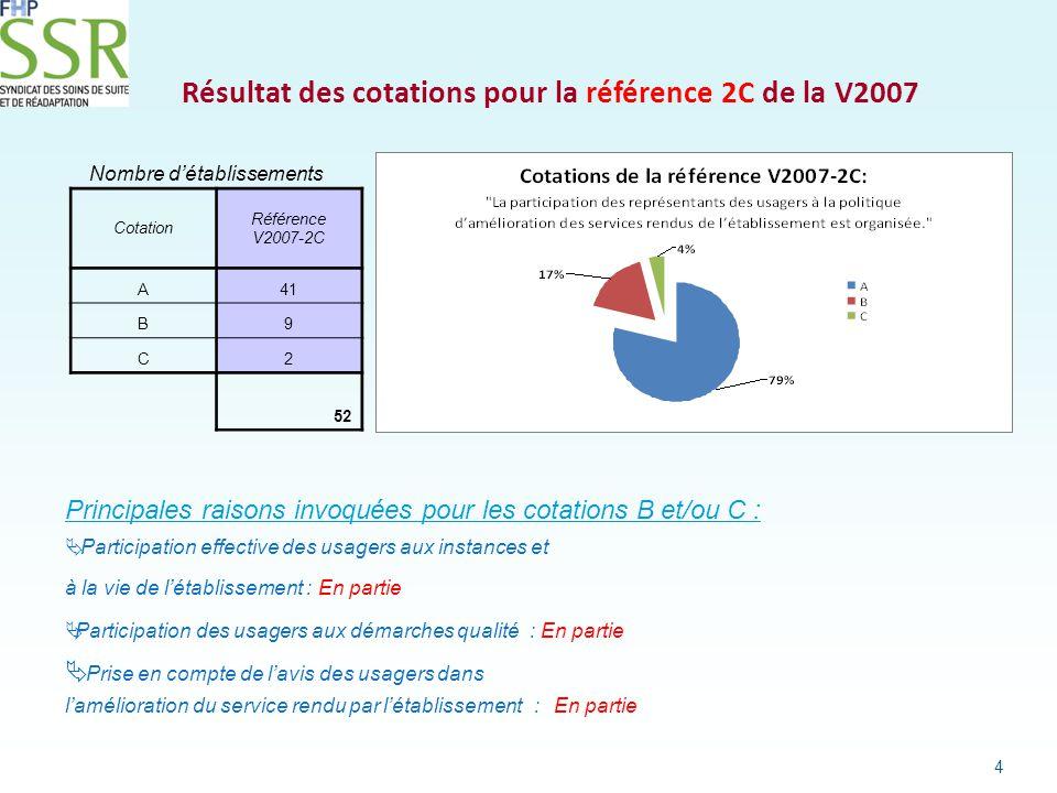 Résultat des cotations pour la référence 43 A de la V2007 5 Nombre d'établissements Cotation Référence V2007-43A A50 B2 C 0 52 Principale raison invoquée pour les cotations B :  Communication des résultats et de l efficacité des actions aux patients et aux professionnels : en partie