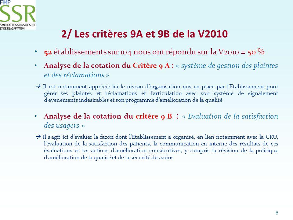 Résultat des cotations pour le critère 9A de la V2010 7 Nb d établissements Cotation Critère V2010- 9A A45 B7 C 0 52 Principales raisons invoquées pour les cotations B :  E1 : Le système de gestion des plaintes et réclamations est articulé avec le dispositif de signalement des événements indésirables : Partiellement  E2 : Les plaintes et réclamations sont traitées en lien avec les professionnels concernés : En grande partie/ Le plaignant est informé des suites données à sa plainte et des éventuelles actions correctives mises en œuvre : En grande partie