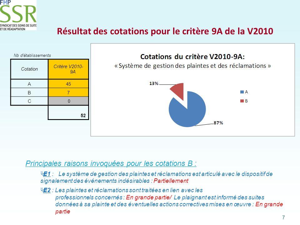 Résultat des cotations pour le critère 9B de la V2010 8 Principales raisons invoquées pour les cotations B :  E3: Des actions d amélioration sont mises en oeuvre au niveau des secteurs d activité et font l objet d un suivi : Partiellement/La politique d amélioration de la qualité et de sécurité des soins est revue à partir des résultats de l évaluation : Partiellement Nb d établissements CotationCritère V2010- 9B A44 B8 C 0 52