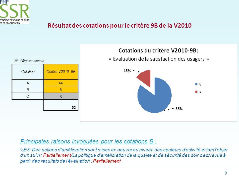Conclusion Des établissements privés SSR fortement engagés dans le respect de la politique de satisfaction de la qualité des usagers 9
