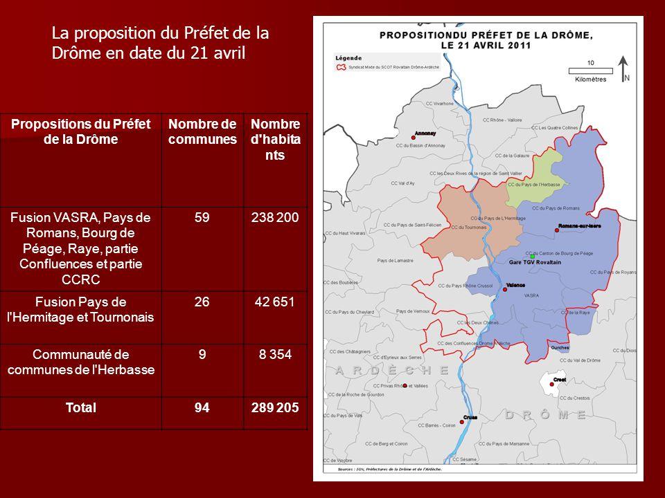 La proposition du Préfet de la Drôme en date du 21 avril Propositions du Préfet de la Drôme Nombre de communes Nombre d'habita nts Fusion VASRA, Pays
