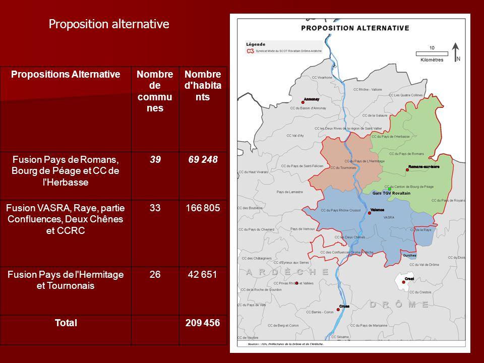 Proposition alternative Propositions AlternativeNombre de commu nes Nombre d'habita nts Fusion Pays de Romans, Bourg de Péage et CC de l'Herbasse 3969