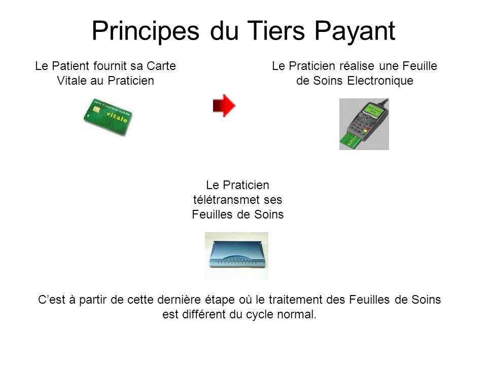 Le Patient fournit sa Carte Vitale au Praticien Le Praticien réalise une Feuille de Soins Electronique Le Praticien télétransmet ses Feuilles de Soins