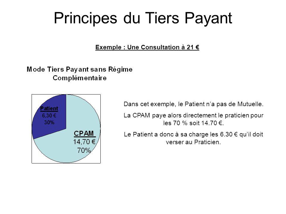 Exemple : Une Consultation à 21 € Dans cet exemple, le Patient n'a pas de Mutuelle. La CPAM paye alors directement le praticien pour les 70 % soit 14.
