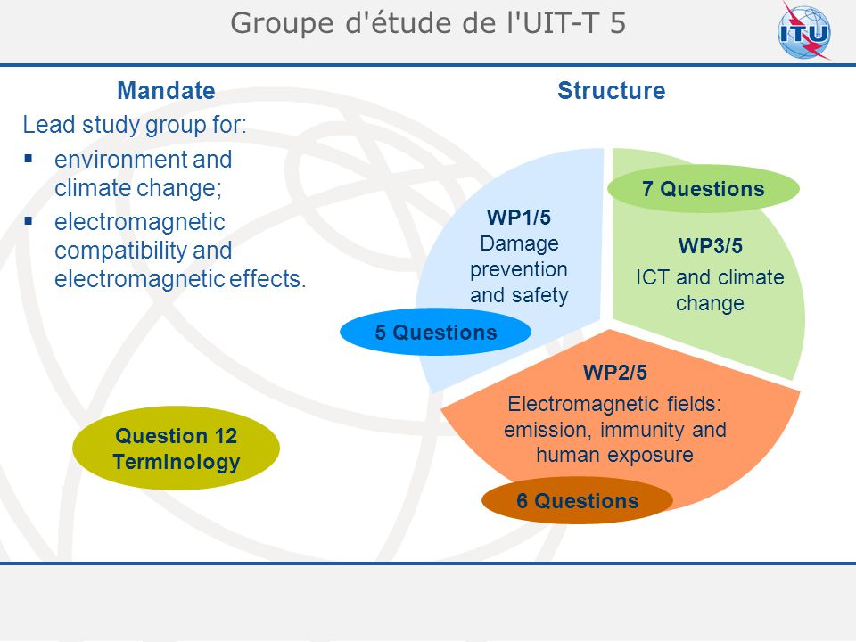 Committed to connecting the world 5 Groupe d étude de l UIT-T 5 WP1/5 Damage prevention and safety WP2/5 Electromagnetic fields: emission, immunity and human exposure WP3/5 ICT and climate change 5 Questions 6 Questions 7 Questions Mandate Lead study group for:  environment and climate change;  electromagnetic compatibility and electromagnetic effects.