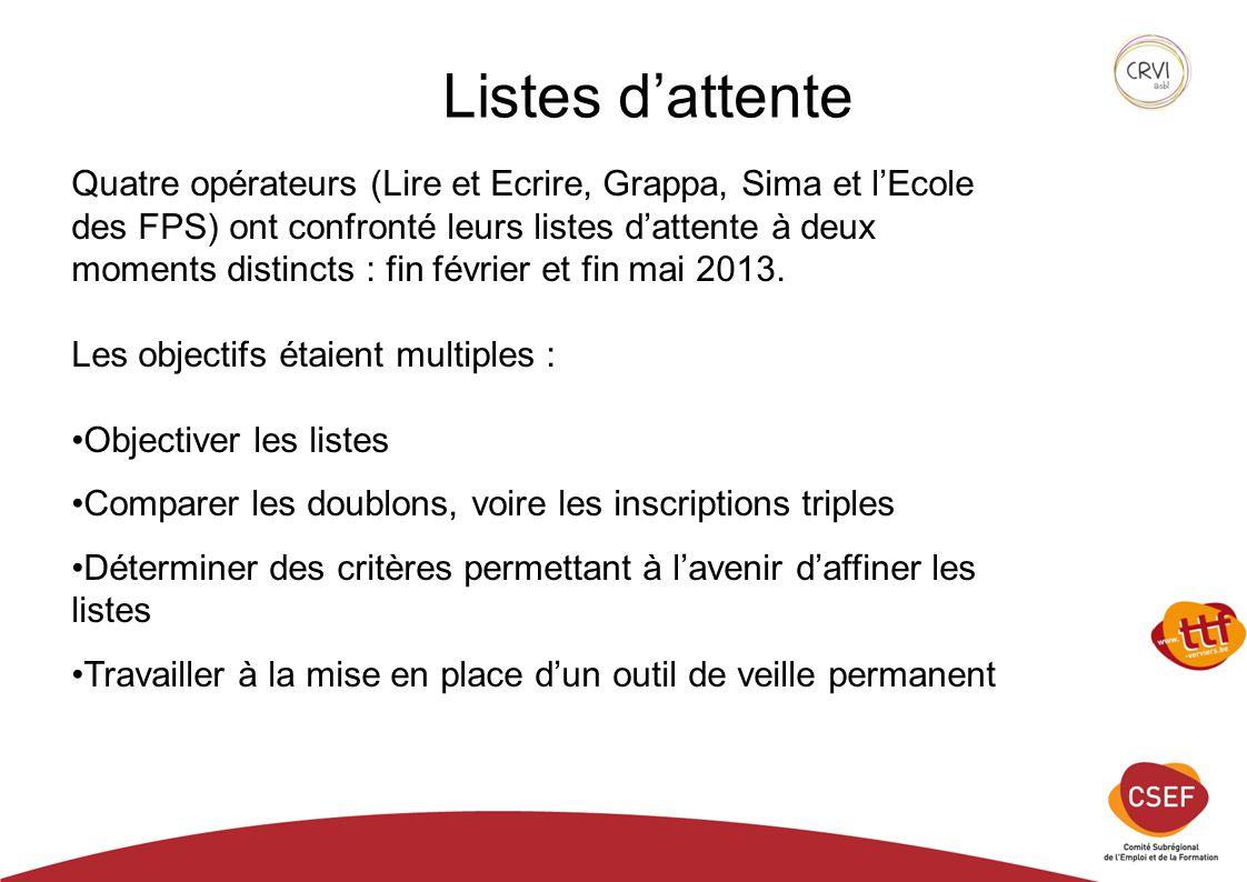 Listes d'attente Quatre opérateurs (Lire et Ecrire, Grappa, Sima et l'Ecole des FPS) ont confronté leurs listes d'attente à deux moments distincts : fin février et fin mai 2013.