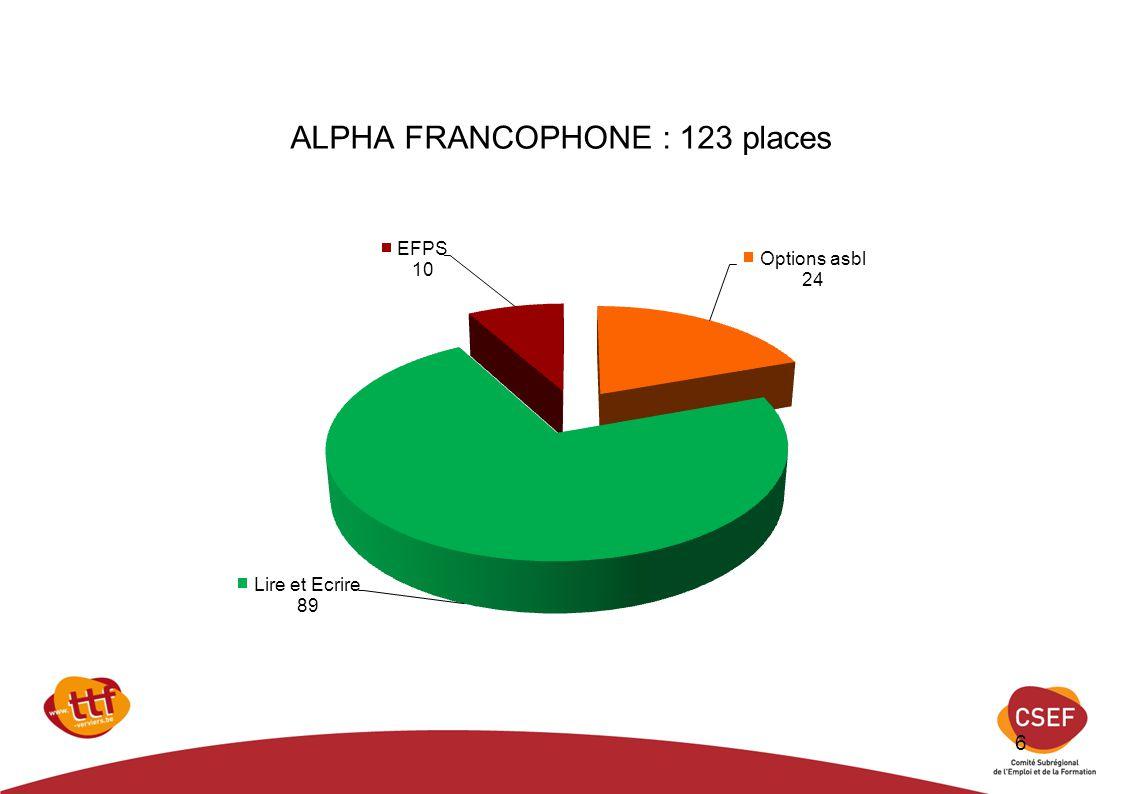 ALPHA FRANCOPHONE : 123 places 6