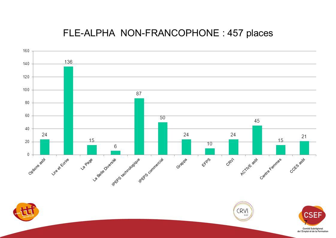 Français Langue Etrangère : 650 places 8
