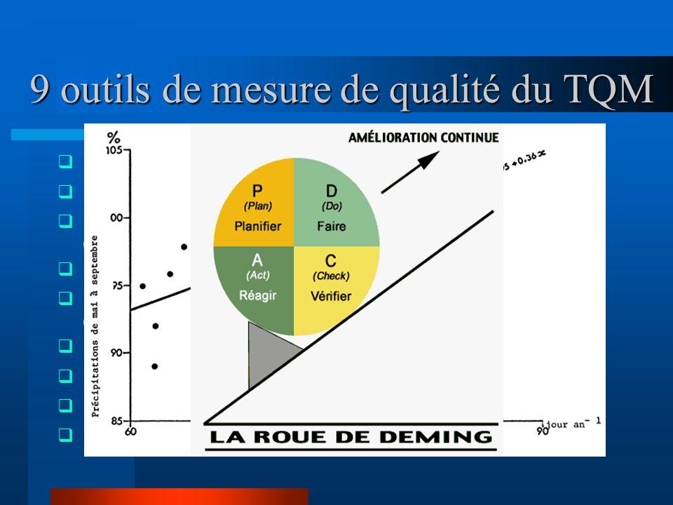 9 outils de mesure de qualité du TQM  Le graphique de contrôle statistique  Le diagramme de dispersion  Le cycle PECA de Deming (préparation, exécu