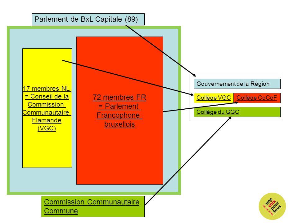 17 membres NL = Conseil de la Commission Communautaire Flamande (VGC) 72 membres FR = Parlement Francophone bruxellois Parlement de BxL Capitale (89)