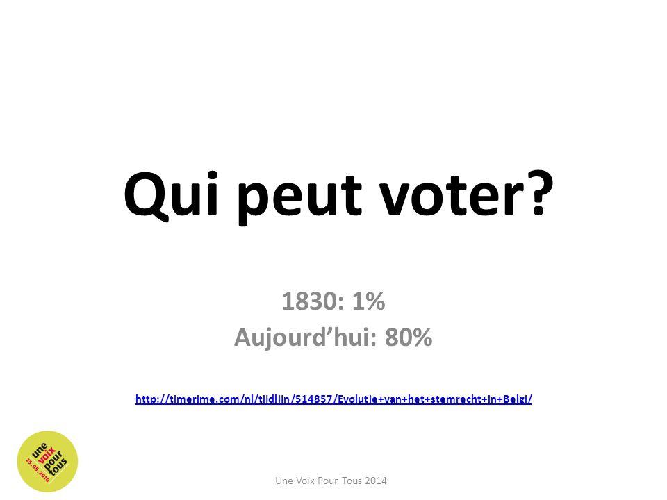 Qui peut voter? 1830: 1% Aujourd'hui: 80% http://timerime.com/nl/tijdlijn/514857/Evolutie+van+het+stemrecht+in+Belgi/ Une Voix Pour Tous 2014