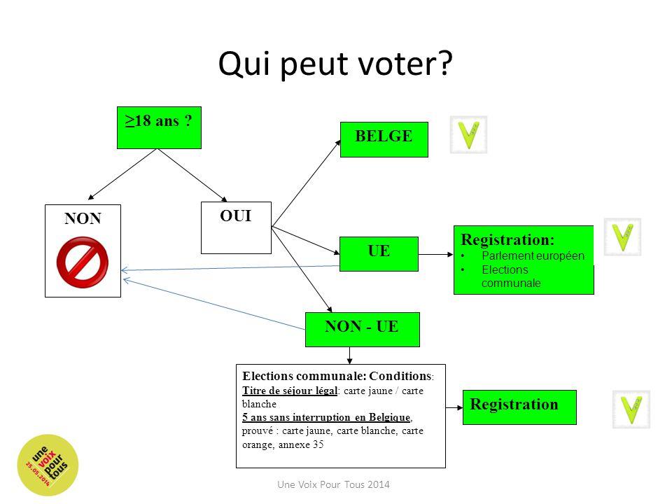 Qui peut voter? OUI BELGE UE Registration: Parlement européen Elections communale NON - UE Elections communale: Conditions : Titre de séjour légal: ca