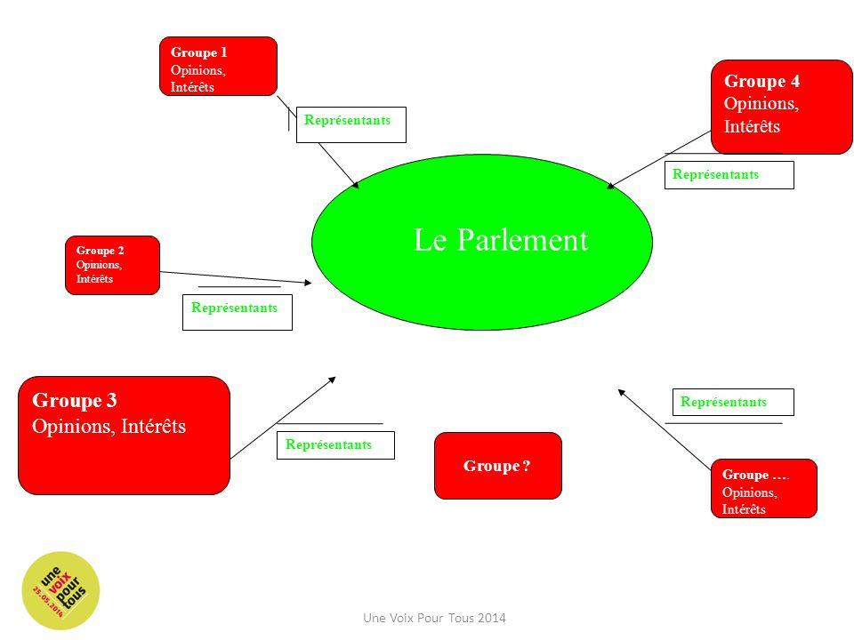 Groupe 2 Opinions, Intérêts Le Parlement Groupe 1 Opinions, Intérêts Groupe ….
