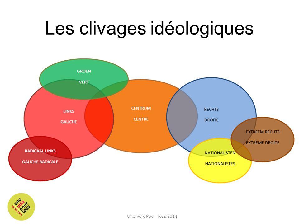 Les clivages idéologiques Une Voix Pour Tous 2014