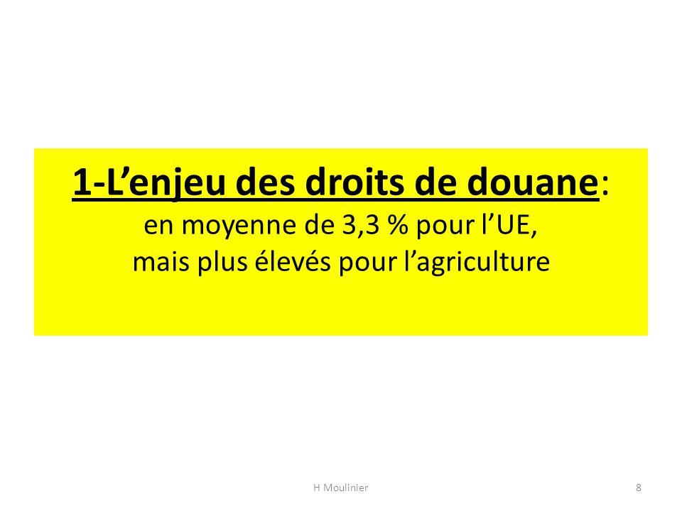 1-L'enjeu des droits de douane: en moyenne de 3,3 % pour l'UE, mais plus élevés pour l'agriculture H Moulinier8