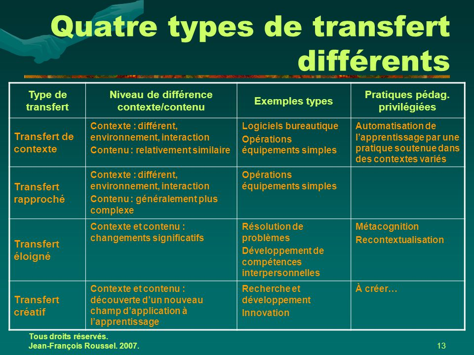 Tous droits réservés. Jean-François Roussel. 2007.13 Quatre types de transfert différents Type de transfert Niveau de différence contexte/contenu Exem
