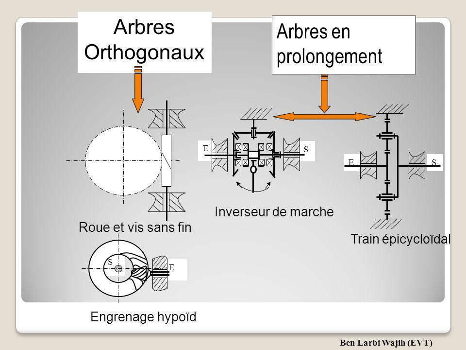 Réducteur E S Engrenage à denture Arbres parallèles Tournent en sens contraires Roues de friction Tournent dans le même sens