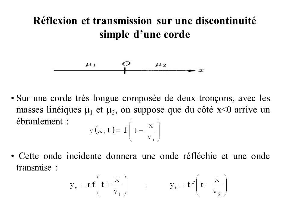Réflexion et transmission Continuité de la déformation : Continuité de la tension en x=0, c'est à dire de l'angle avec l'axe ox.