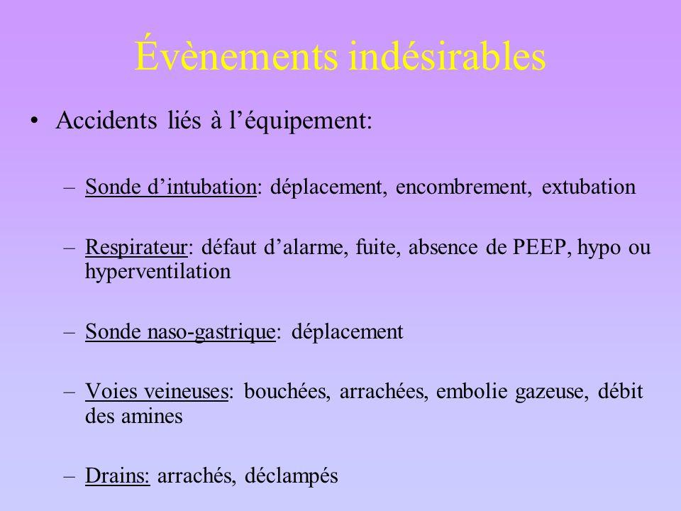 Évènements indésirables Accidents liés à l'équipement: –Sonde d'intubation: déplacement, encombrement, extubation –Respirateur: défaut d'alarme, fuite, absence de PEEP, hypo ou hyperventilation –Sonde naso-gastrique: déplacement –Voies veineuses: bouchées, arrachées, embolie gazeuse, débit des amines –Drains: arrachés, déclampés