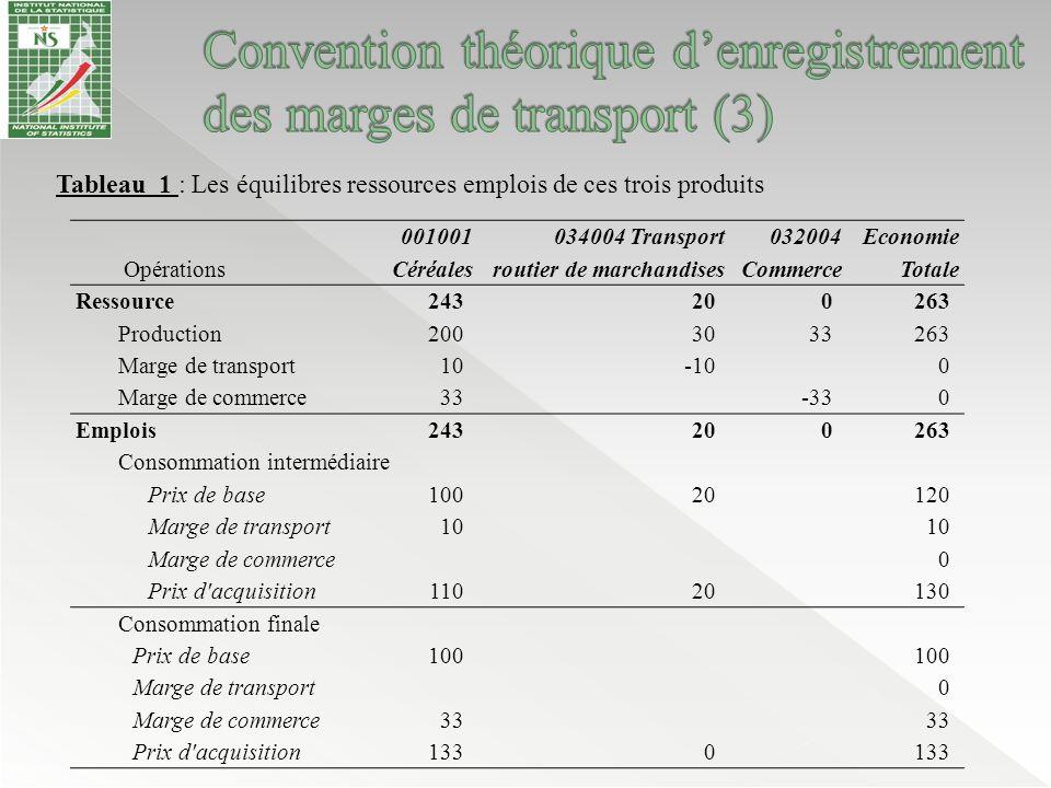 L'enquête emploi et secteur informel (EESI) › Fournit une première estimation de la production de service de transport du secteur informel ainsi que l'emploi des branches de transport.