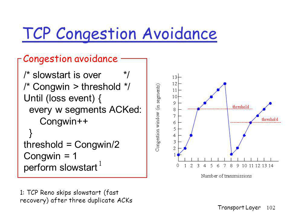 Transport Layer102 TCP Congestion Avoidance /* slowstart is over */ /* Congwin > threshold */ Until (loss event) { every w segments ACKed: Congwin++ }
